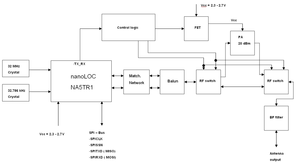 nanoPAN5375block