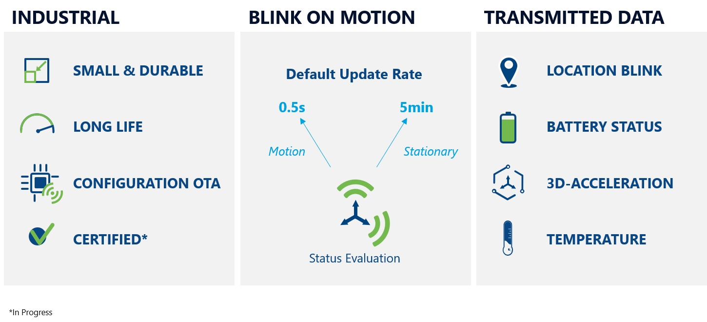 Diagrams - Industrial: Small and Durable, Long Life, Configuration OTA, Certified | Blink on Motion: Status Evaluation | Transmitted Data: Location Blink, Battery Status, 3D-Accelleration, Temperature