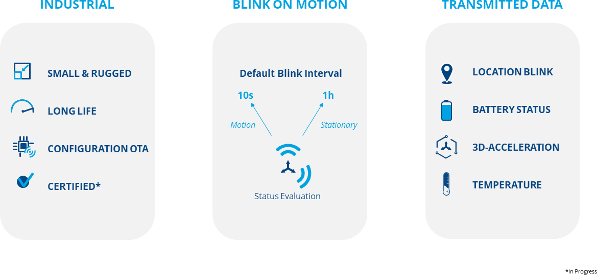 Diagrams - Industrial: Small and Durable, Long Life, Configuration OTA, Certified   Blink on Motion: Status Evaluation   Transmitted Data: Location Blink, Battery Status, 3D-Accelleration, Temperature